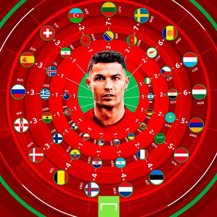 Meme gol ronaldo
