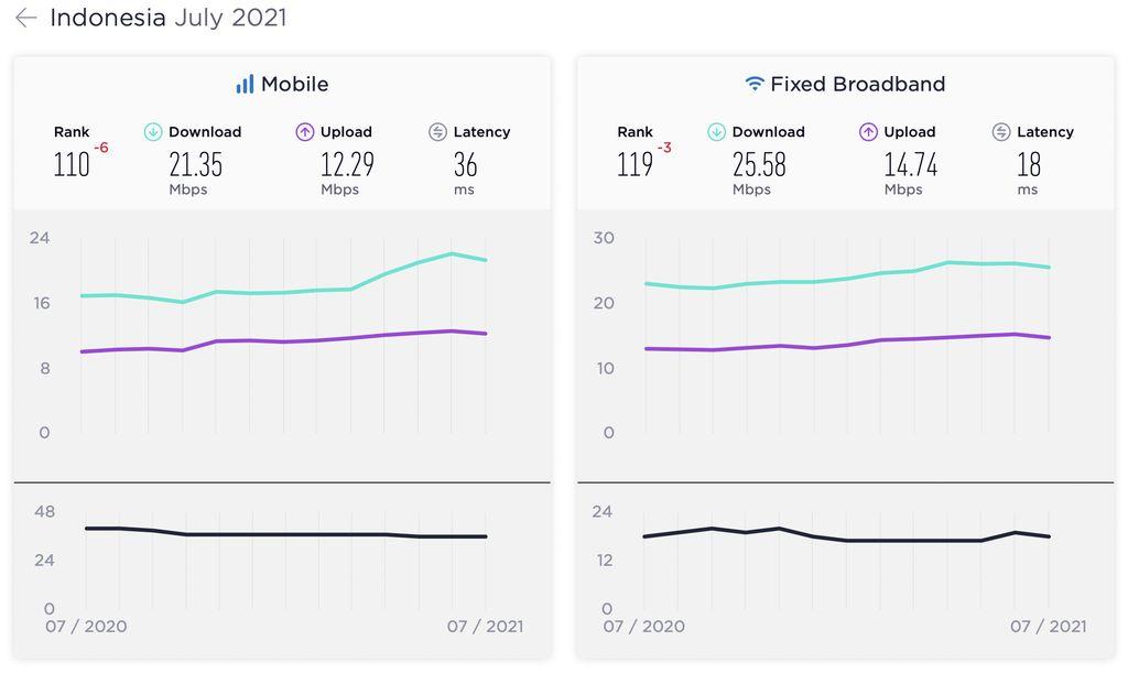 Speedtest Global Index Juli 2021