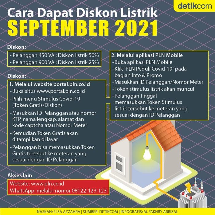 Infografis cara dapat diskon tarif listrik September