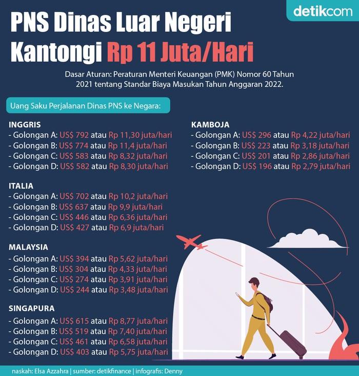 Infografis uang saku PNS dinas luar negeri