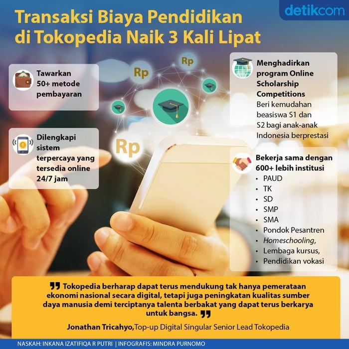 Ilustrasi transaksi biaya pendidikan digital.