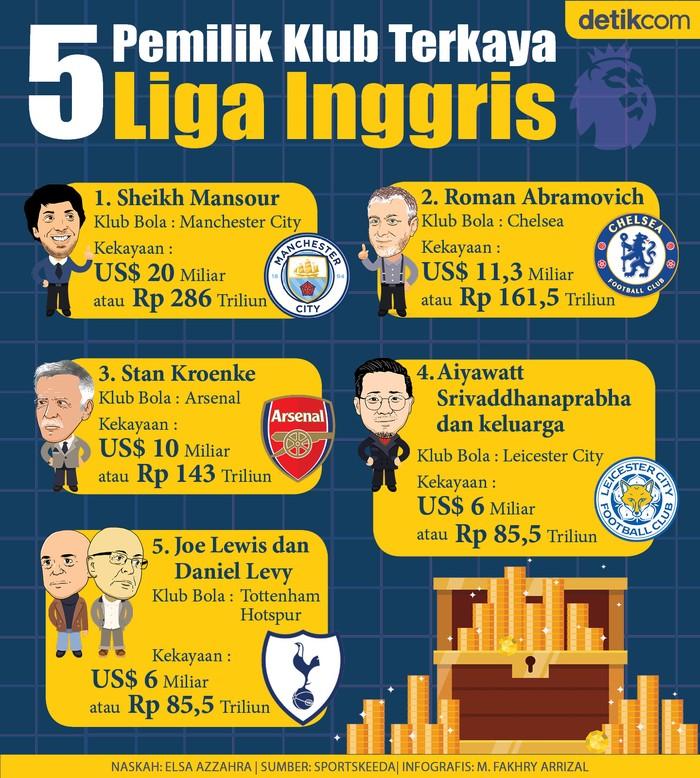 Infografis 5 Orang Tajir Melintir pemilik Klub di Liga Utama Inggris