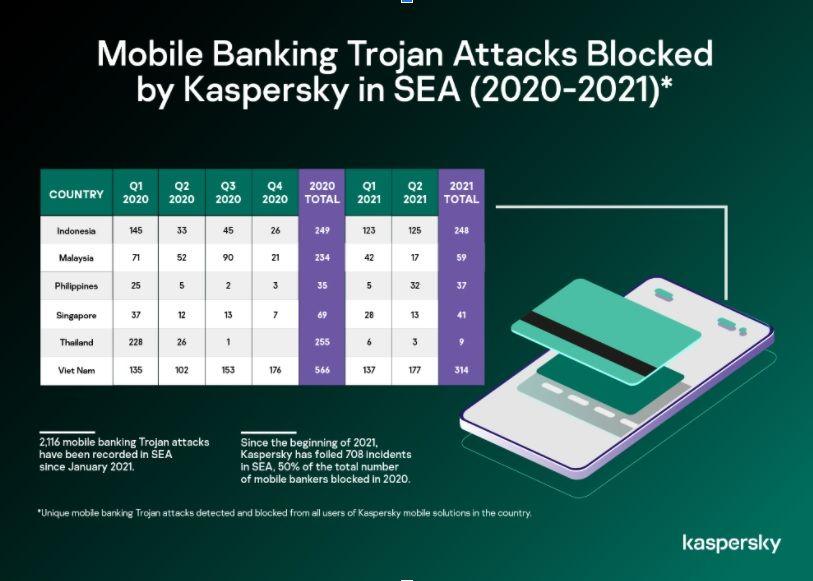 Kaspesky Trojan Mobile Banking