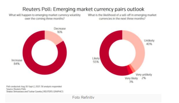 Polling Reuters soal mata uang emerging, 8 September 2021
