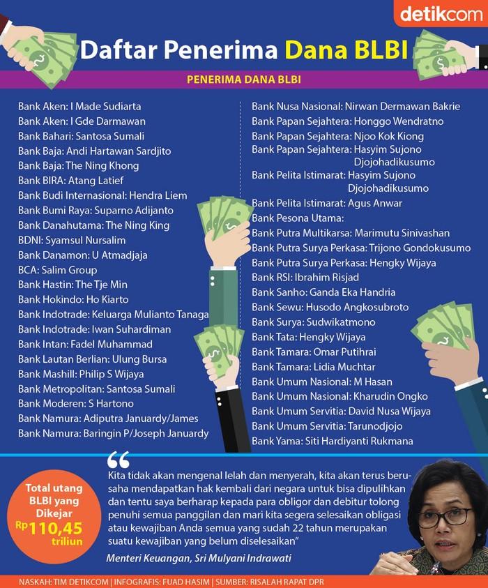 Infografis Daftar Penerima Dana BLBI