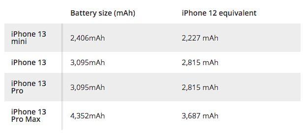 Baterai iPhone 13