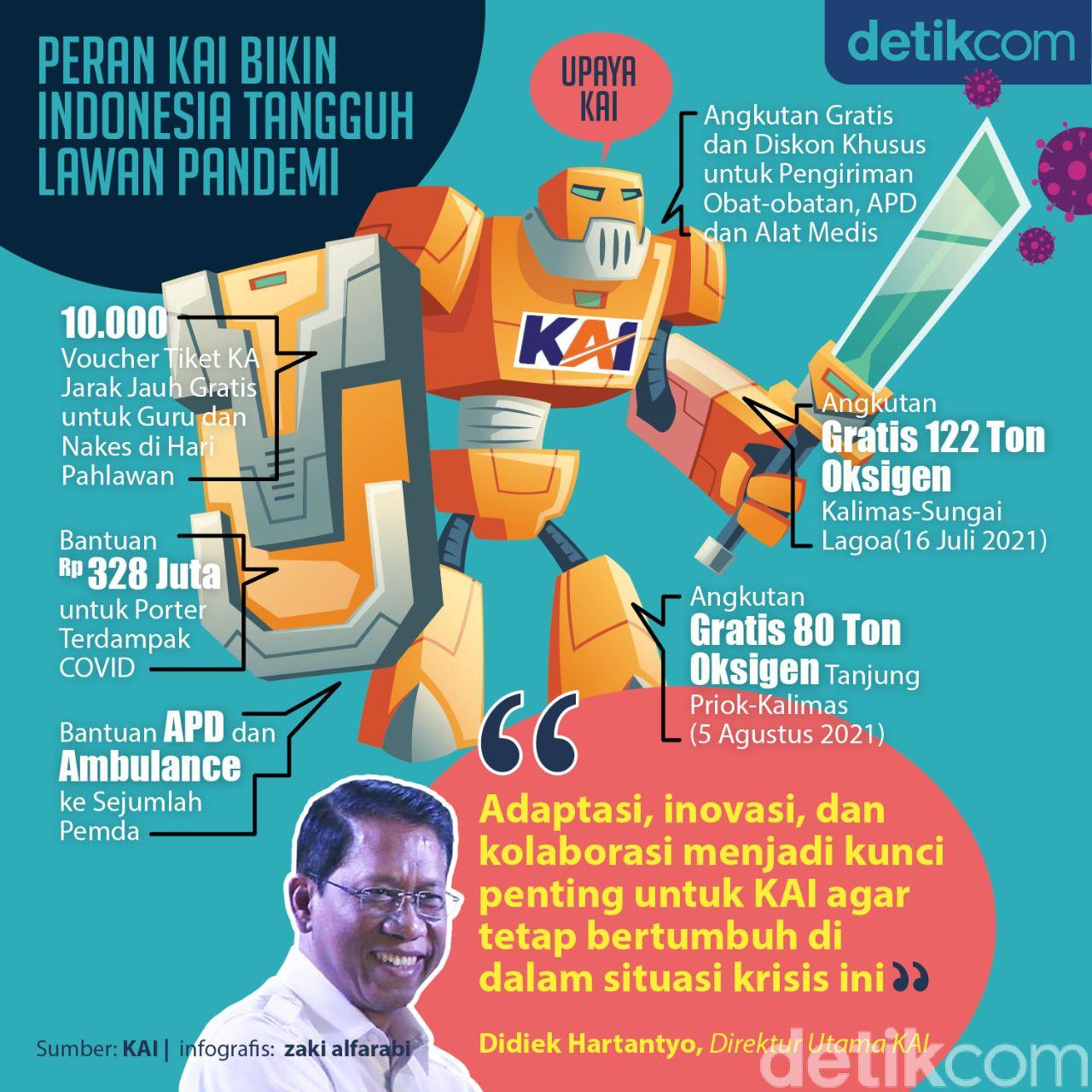 Infografis KAI