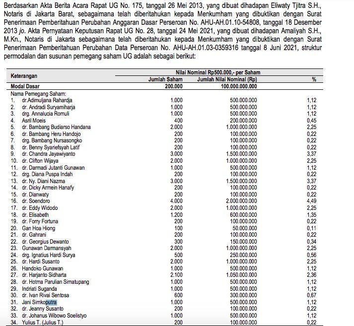 Pemegang saham UG/prospektus RSGK