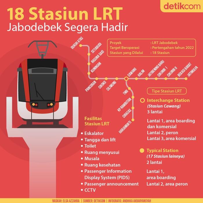 18 Stasiun LRT Jabodebek