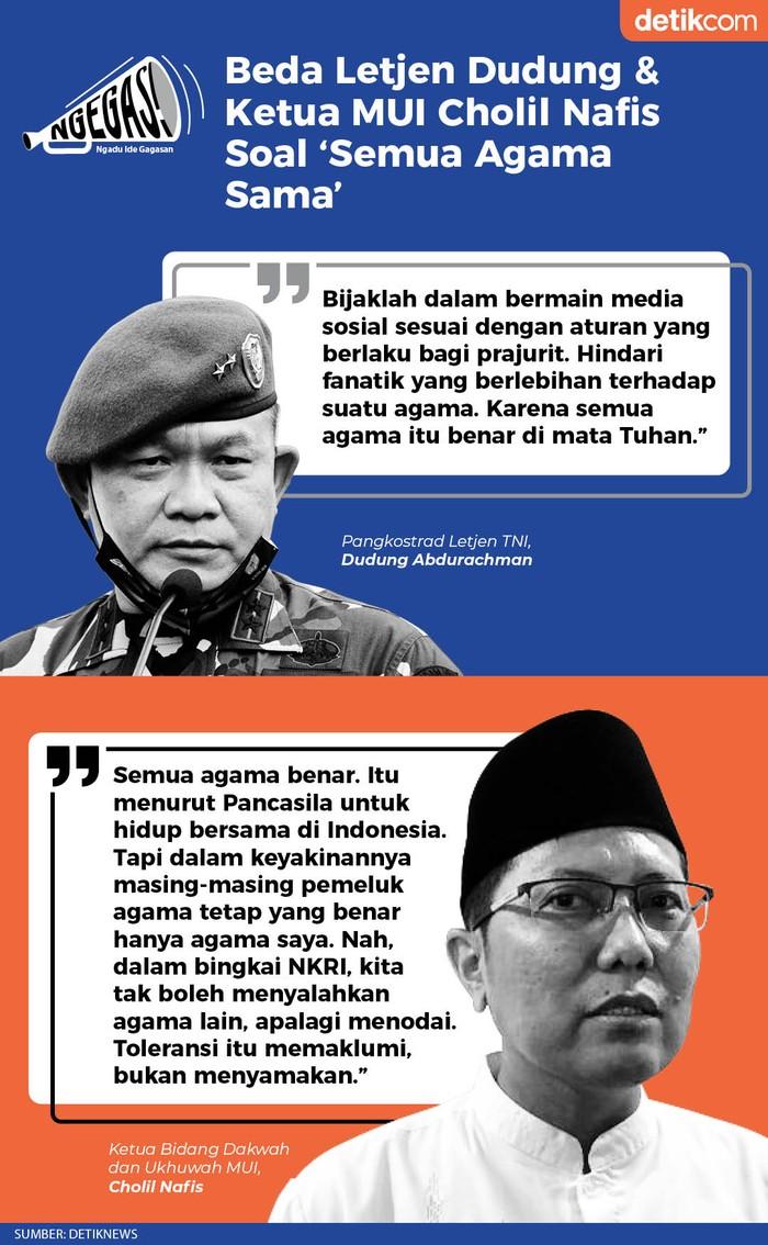 Beda Letjen Dudung & Ketua MUI Cholil Nafis Soal Semua Agama Sama (Tim Infografis)
