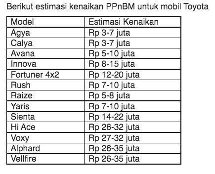 Estimasi kenaikan PPnBM untuk mobil Toyota