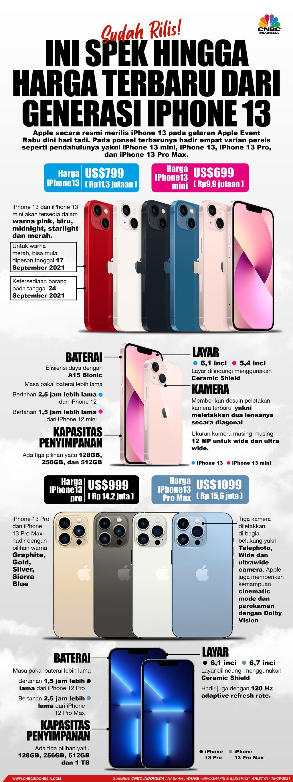 Infografis/ Sudah Rilis! Ini Spek hingga Harga terbaru dari Generasi Iphone 13/Aristya Rahadian