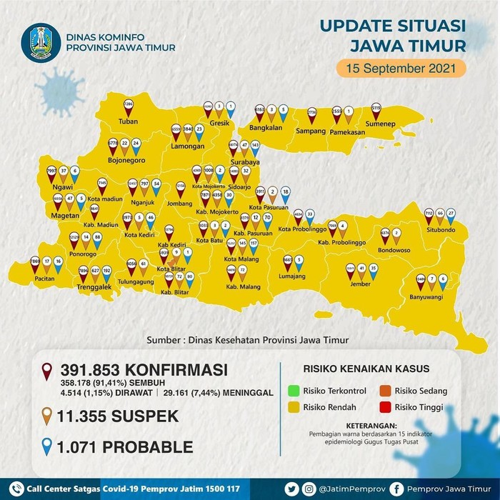 37 Dari 38 Kabupaten/Kota di Jawa Timur Zona Kuning