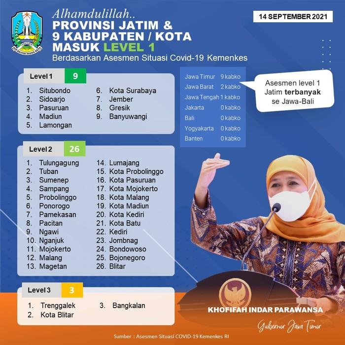 9 Kabupaten/Kota di Jatim Kini Masuk Level 1 Assessment Kemenkes