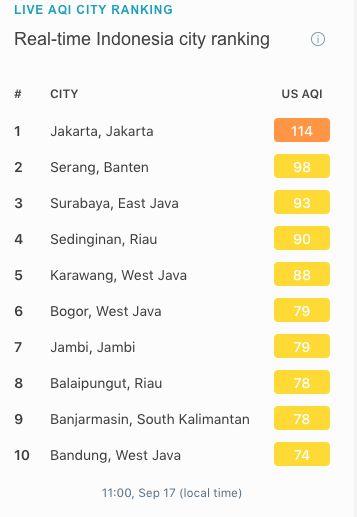 Kualitas udara Jakarta pada Jumat (17/9/2021) pukul 11.45 WIB