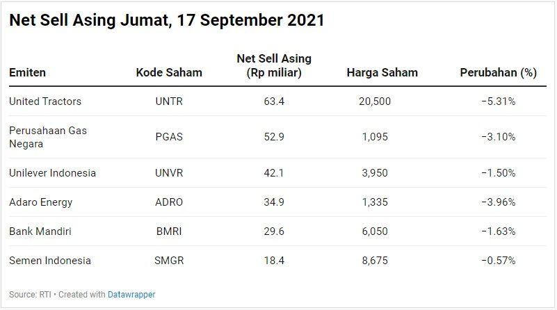 Net Sell Asing