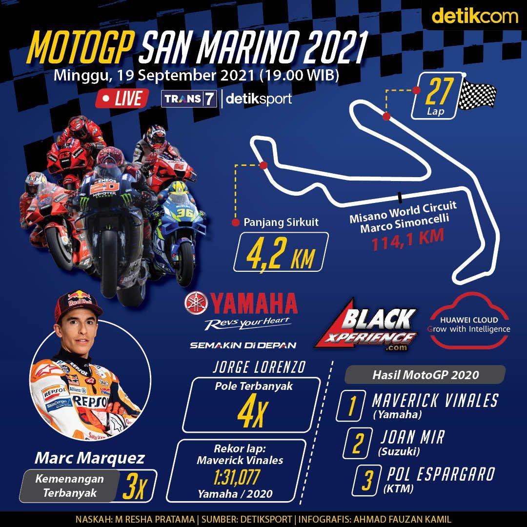 Infografis MotoGP San Marino 2021