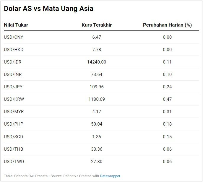 Dolar AS vs Asia