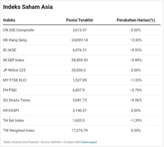 Indeks Saham Asia