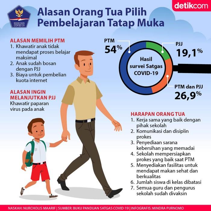 Alasan Orang Tua Pilih PTM