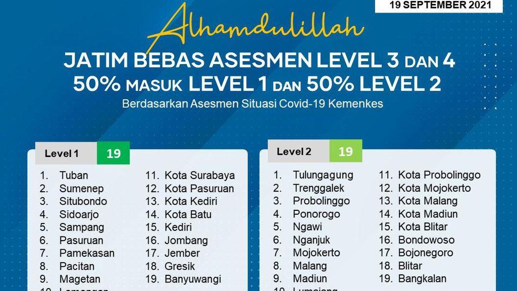 Nihil 3 dan 4, Berikut Daerah Level 1-2 di Jatim Berdasarkan Asesmen Kemenkes