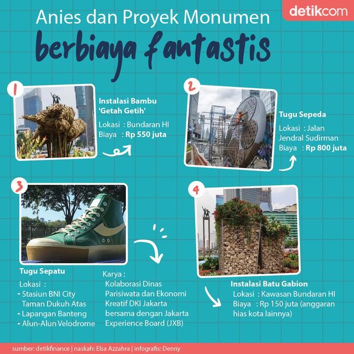 Monumen Buatan Anies