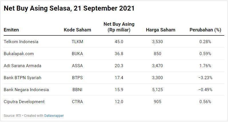 Net Buy Asing