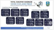 Vaksinasi Dosis 1 di Jatim Capai 40%, Tertinggi Kota Mojokerto Terendah Sumenep