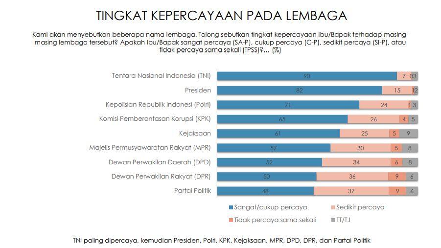 Hasil survei Indikator.