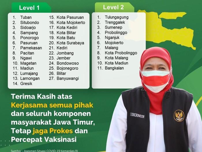 71,05% Daerah Jatim Masuk Level 1, Khofifah: Mohon Tetap Waspada!