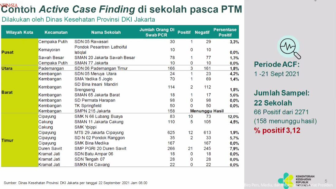 Data COVID-19 di sekolah DKI Jakarta