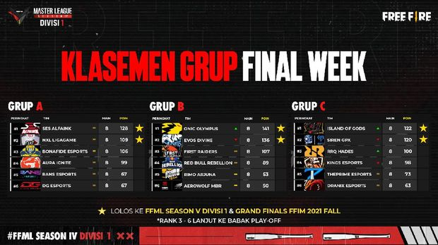 Rekap Final Week Free Fire Master League Season IV