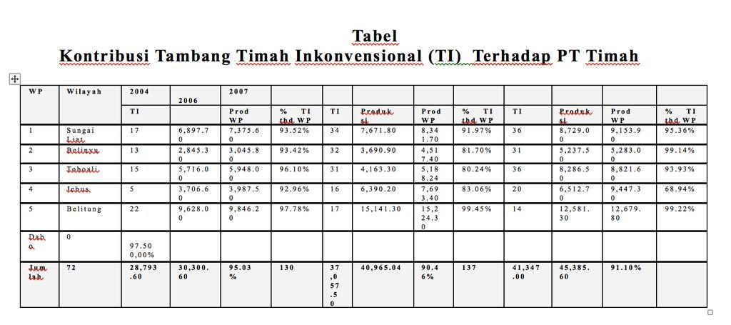 Tabel kontribusi tambang timah. (Dok: Derita Prapti Rahayu)