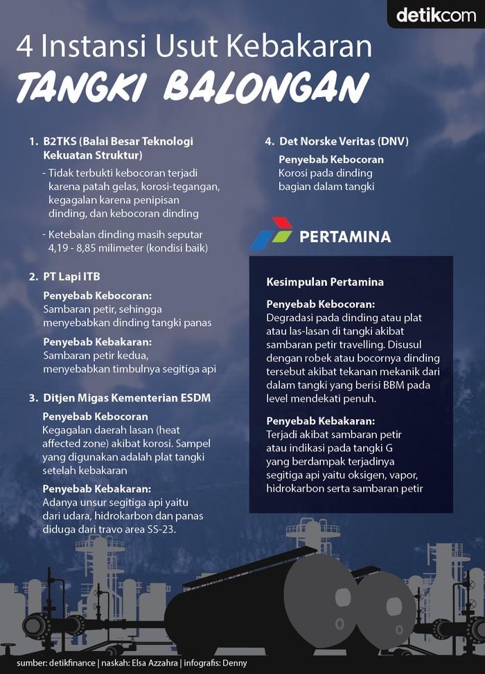 Infografis investigasi kebakaran di tangki kilang balongan