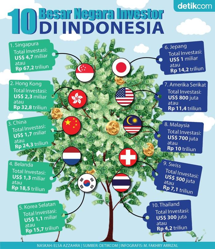 Infografis 10 besar negara investor di Indonesia