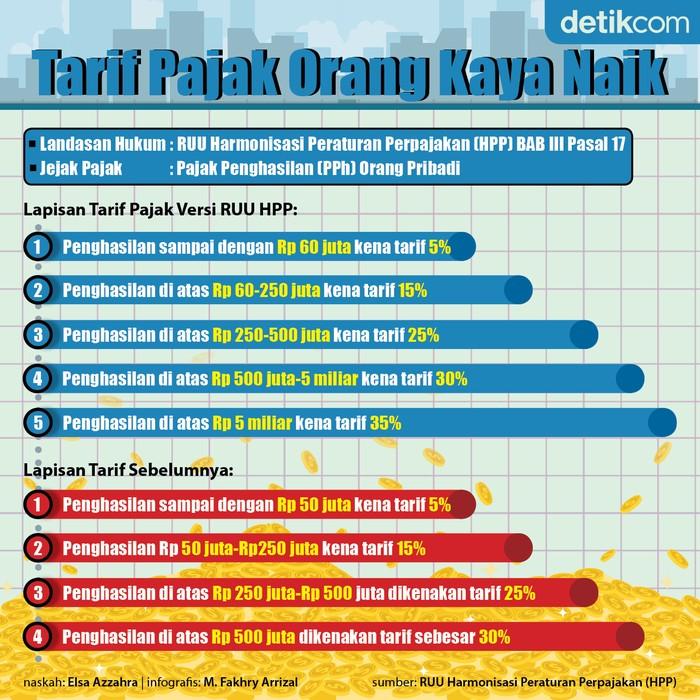 Infografis tarif pajak orang kaya