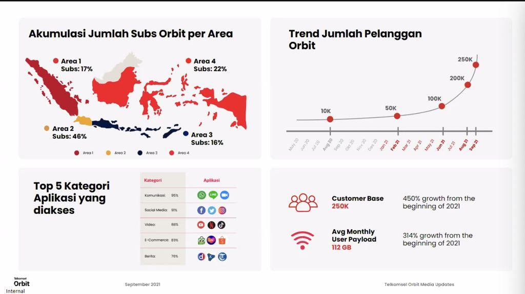 Telkomsel Orbit, layanan internet rumah tanpa kabel besutan Telkomsel.