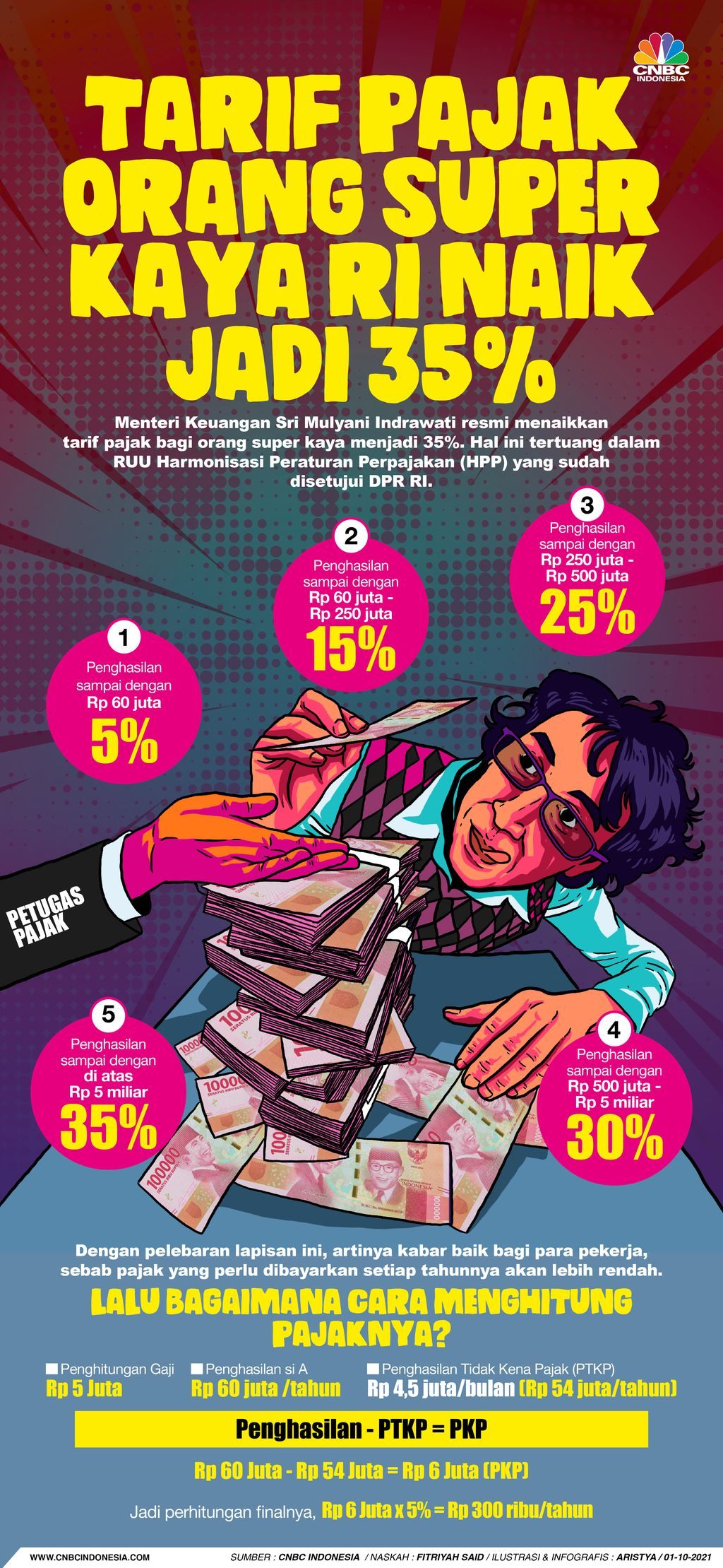 Infografis/Tarif Pajak Orang Super Kaya RI Naik Jadi 35%/Aristya Rahadian