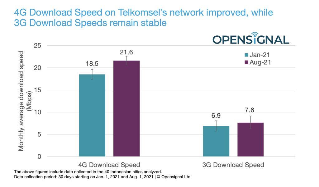 Hasil riset OpenSignal mengungkapkan kecepatan internet download 4G Telkomsel makin kencang dari sebelumnya.