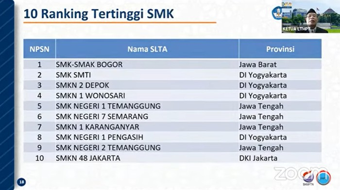 SMK Terbaik berdasarkan rata-rata nilai UTBK 2020 dan 2021