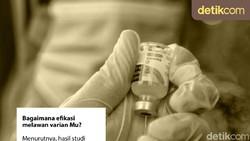 Tim riset di Indonesia mengatakan efikasi vaksin COVID-19 Sinovac turun menjadi 50 persen setelah 3-6 bulan. Pemberian booster disarankan.