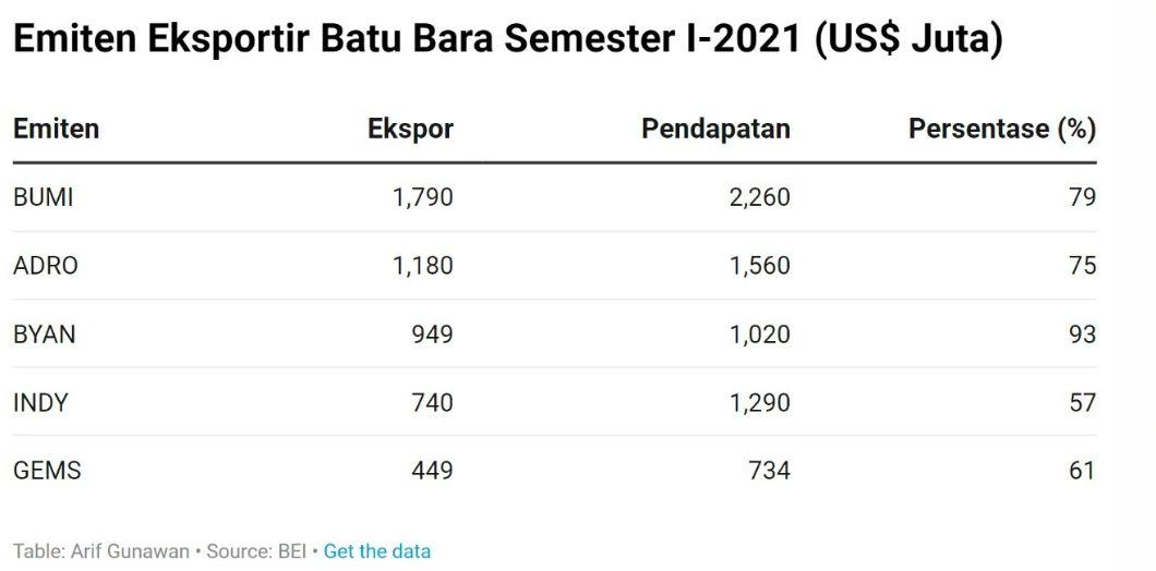 Emiten eksportir batu bara semester I-2021