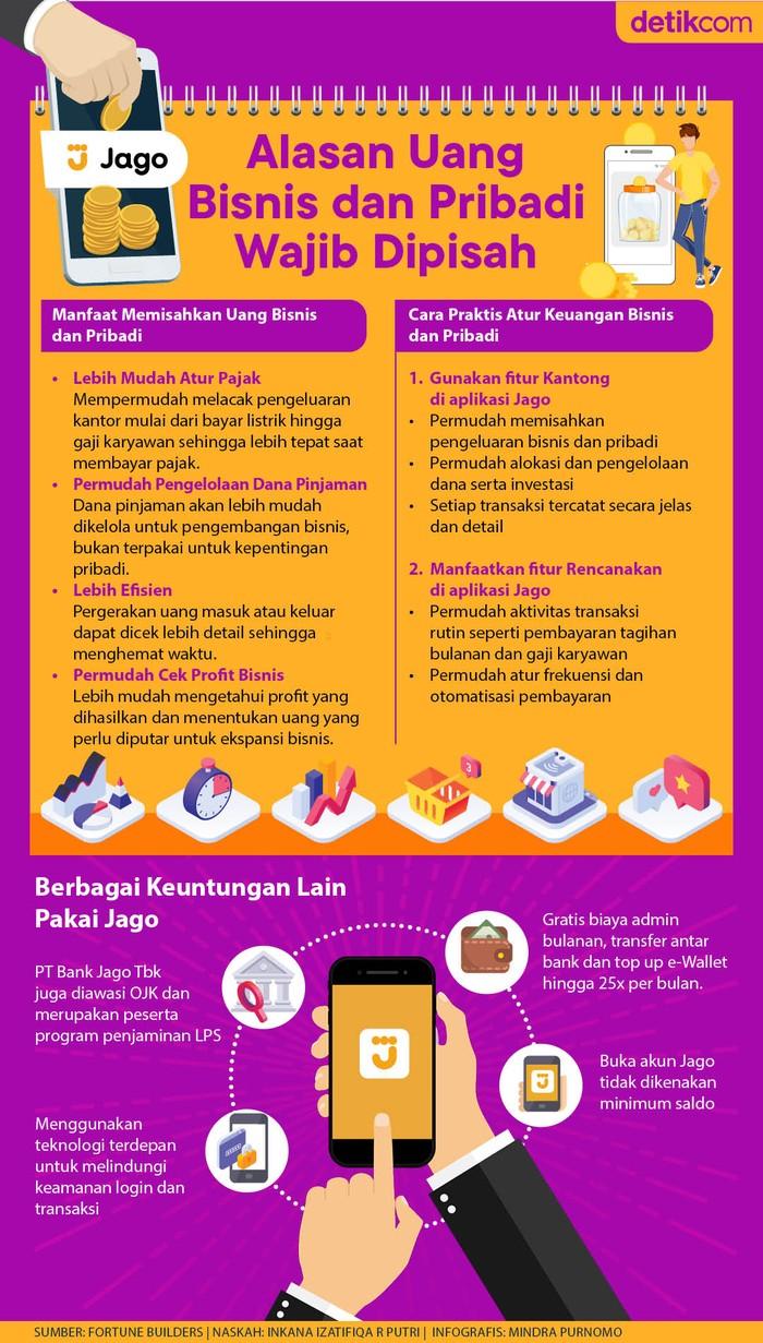 Infografis Bank Jago