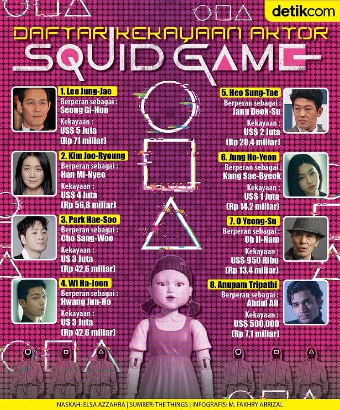 Infografis siapa paling tajir di antara aktor serial Squid Game?