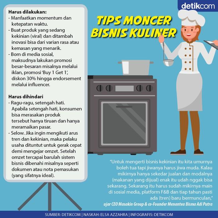Infografis Tips Moncer Bisnis Kuliner