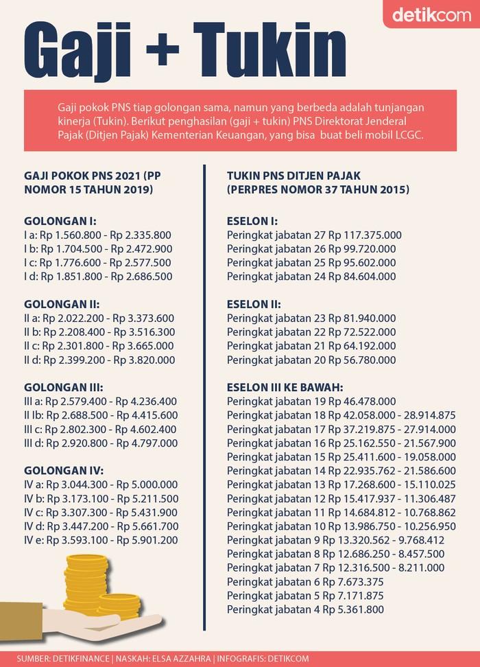 (Revisi) Infografis Gaji dan Tukin Ditjen Pajak