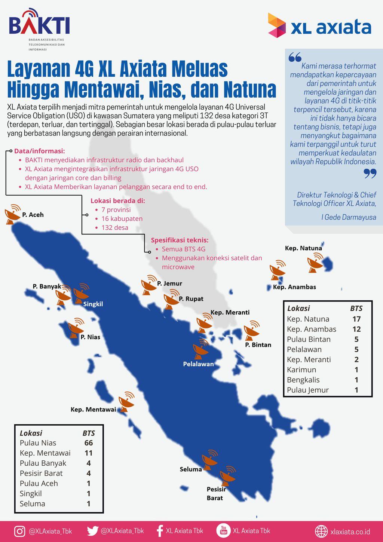 Jaringan XL kini mencapai wilayah pelosok Pulau Sumatera setelah terpilih mengoperasikan BTS Bakti Kominfo melalui program USO.