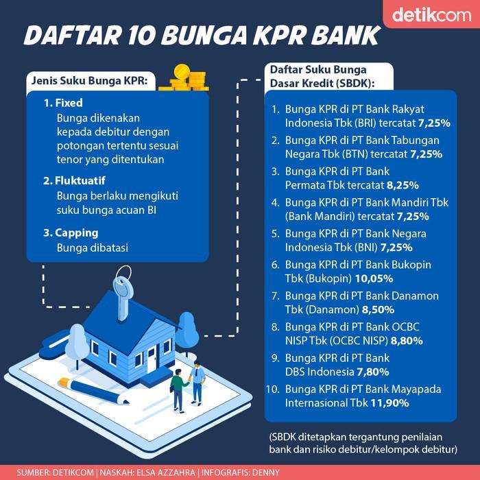 Daftar KPR Bank Nasional