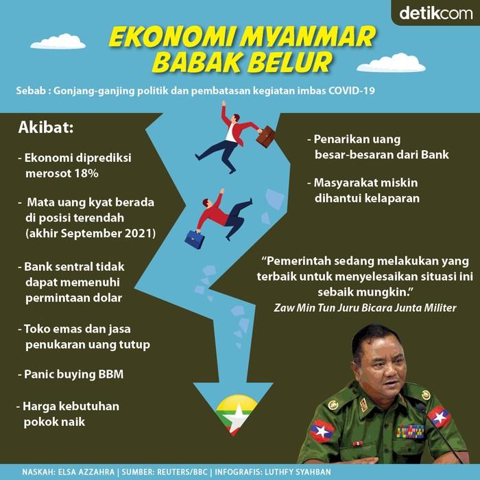 Kondisi ekonomi Myanmar sungguh sangat memprihatinkan.