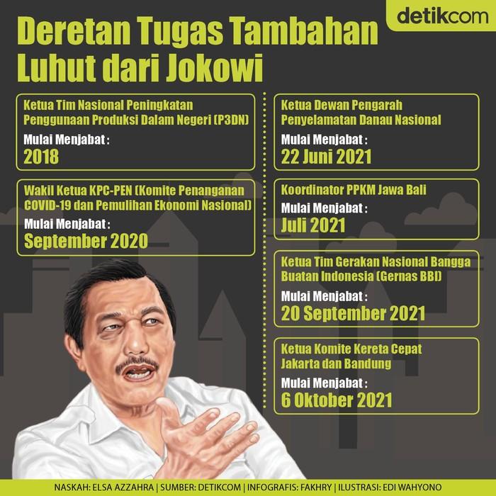 Infografis  sederet tugas Menko Luhut Binsar Pandjaitan